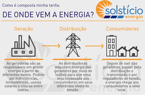 fluxograma começando em uma usina, passando por uma torre de transmissão e finalizando em casas e prédios. Imagem complementar ao conteudo de tarifa de energia.