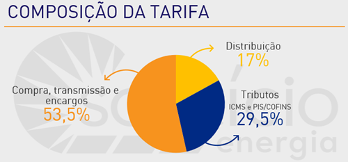 gráfico de pizza que mostra a divisão do que é pago na tarifa de energia.