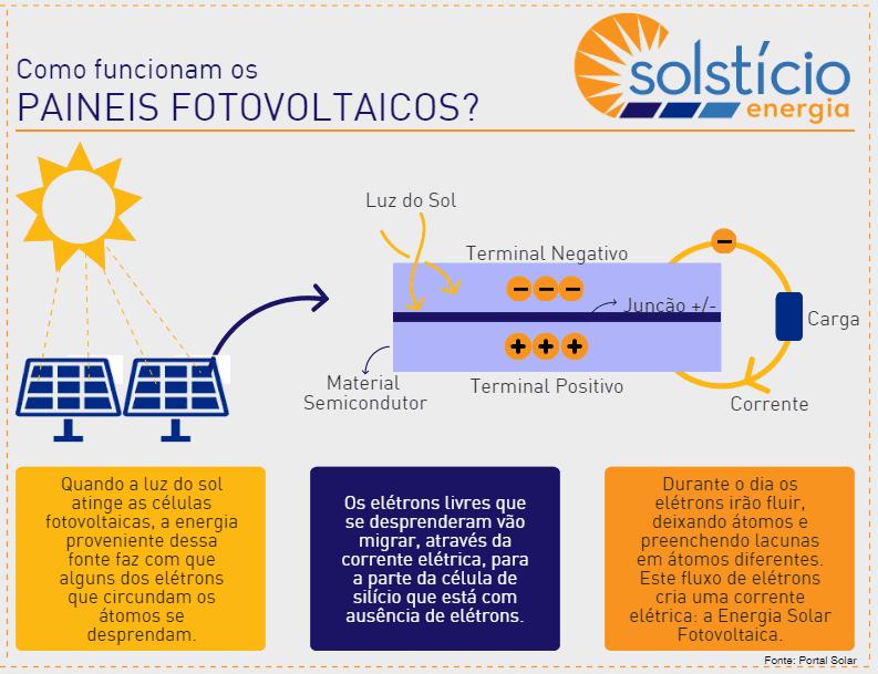 Quando a luz do sol atinge as células fotovoltaicas, a energia proveniente dessa fonte faz com que alguns dos elétrons que circundam os átomos se desprendam. Os elétrons livres que se desprenderam vão migrar, através da corrente elétrica, para a parte da célula de silício que está com ausência de elétrons. Durante o dia os elétrons irão fluir, deixando átomos e preenchendo lacunas em átomos diferentes. Este fluxo de elétrons cria uma corrente elétrica: a Energia Solar Fotovoltaica.