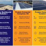 foto de três blocos azul, laranja e amarelo comespecificações de projetos - link em como economizar