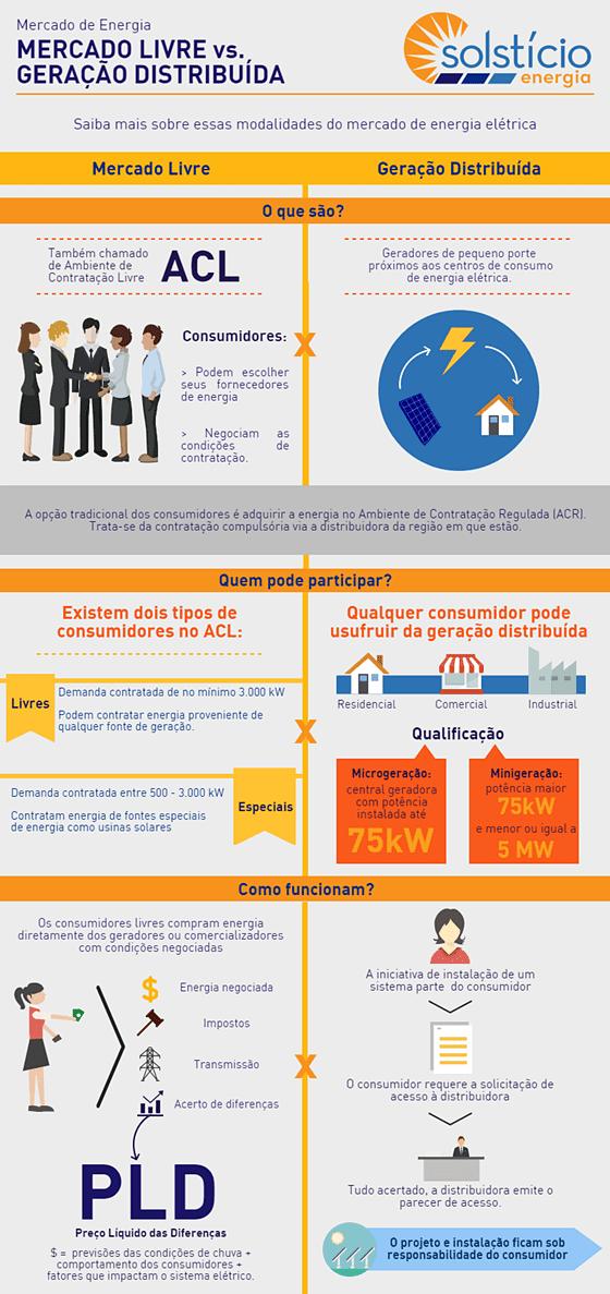infográfico para explicar o que é geração distribuída e mercado livre.