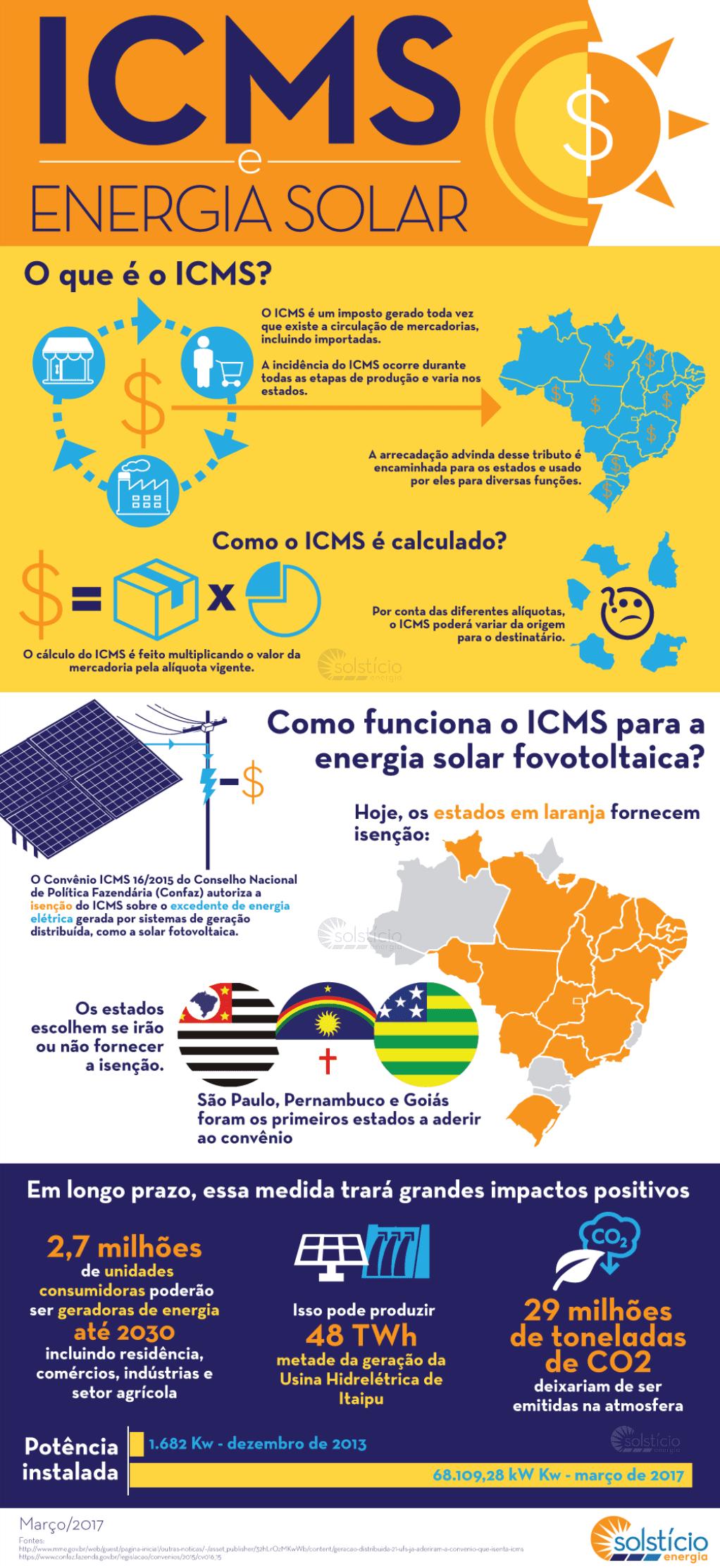 """Infográfico para o post """"ICMS e a energia solar fotovoltaica"""" com mapa do Brasil e destaque nos países com isenção do ICMS."""