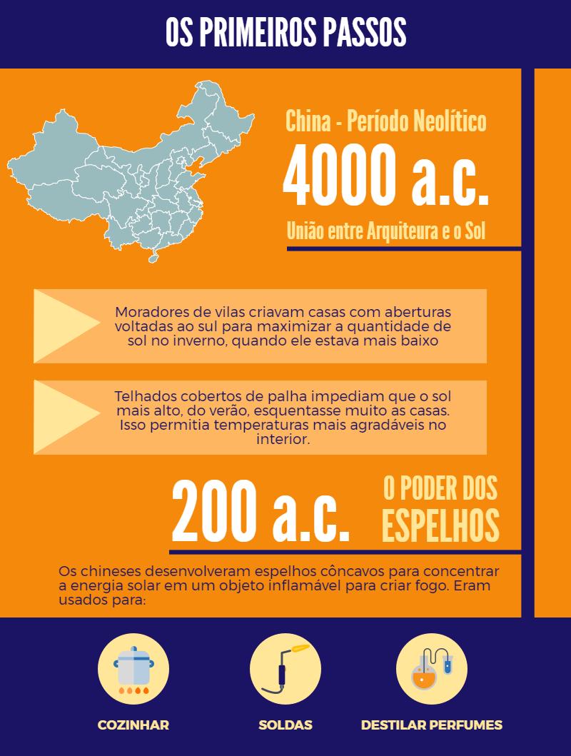 Quadro laranja com diversas imagens de atividades como solda, cozinha e um homem construindo uma casa e o texto, em roxo, que diz 4000a.c.e a arquitetura solar na China. Link no post de História da Energia Solar