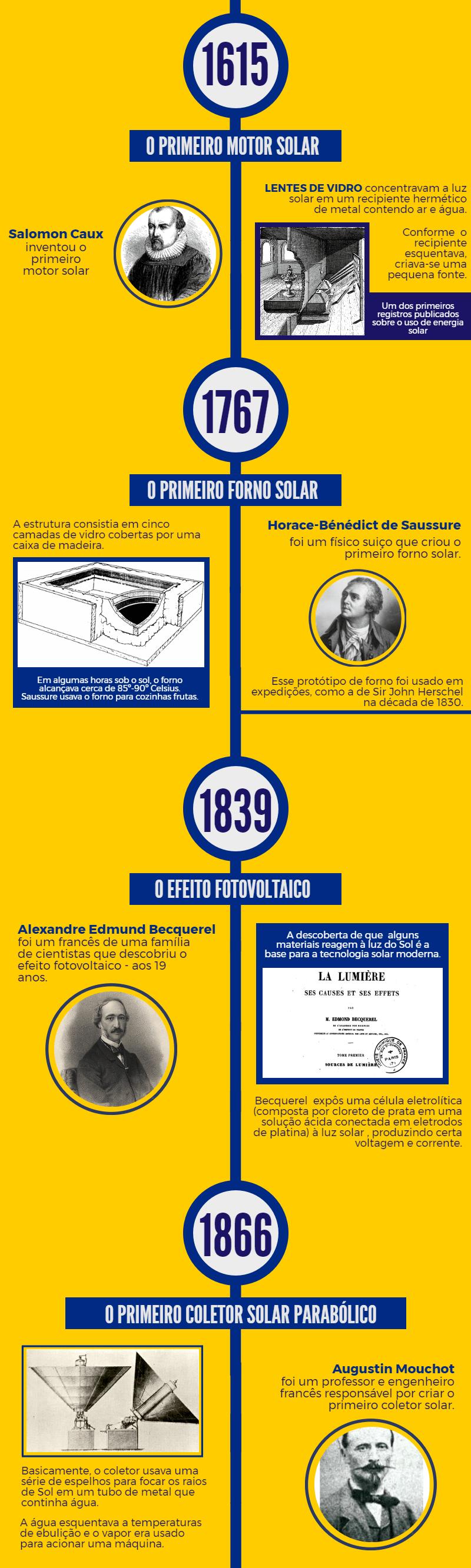 Link no post de História da Energia Solar