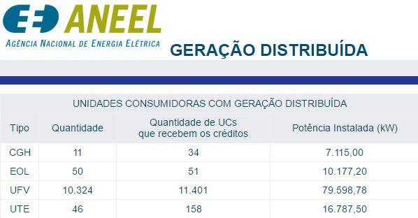 Tabela com o nome GERAÇÃO DISTRIBUÍDA com dados de CGH (Centrais Geradoras Hidrelétricas), EOL (Usinas eólica), UFV (Unidades fotovoltaicas) e UTE (usinas termlétricas). Entre os dados de geração distribuída, mostram o tipo de fonte, a quantidade de UCs que recebem os créditos e a potência de cada fonte.