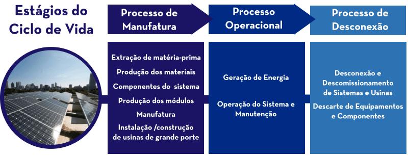 Quadro que mostra em uma linha do tempo as etapas do ciclo de vida do painel fotovoltaico: processo de manufatura, processo operacional e Desconexão.