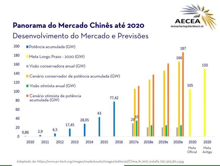 Panorama do mercado fotovoltaico chinês em gráfico; energia solar china