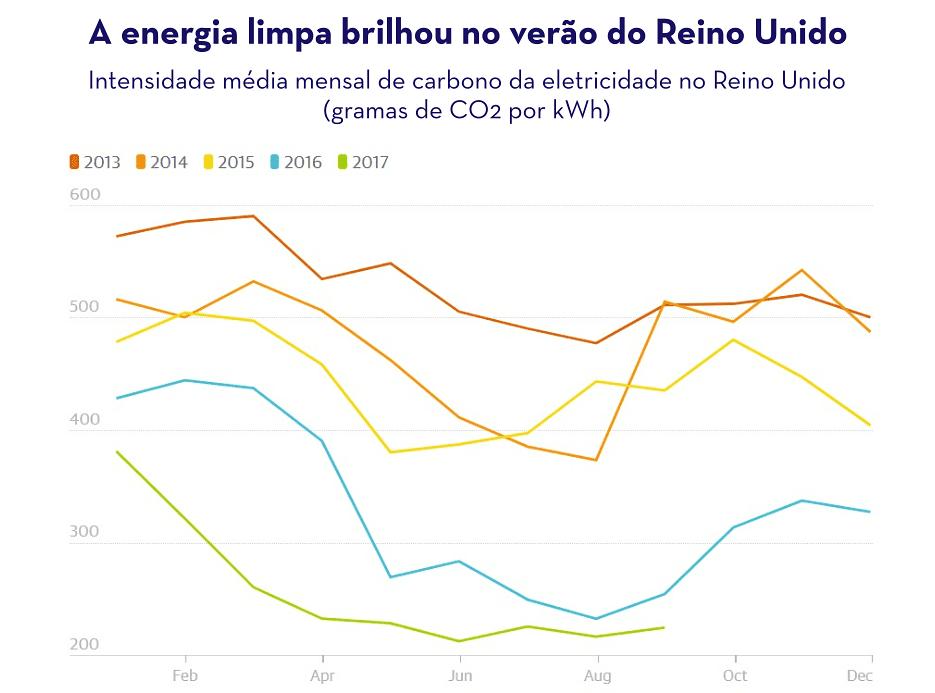 gráfico que mostra a intensidade média mensal de carbono da eletricidade do Reino Unido.
